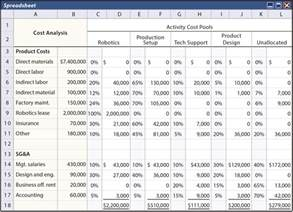 Cost Accounting Excel Templates by Activity Based Costing Principlesofaccounting