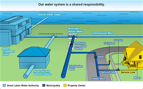 design guidelines for drinking water systems great lakes water authority