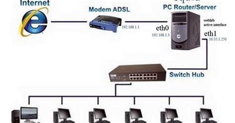 pengertian layout jaringan pengertian dan macam macam topologi jaringan komputer