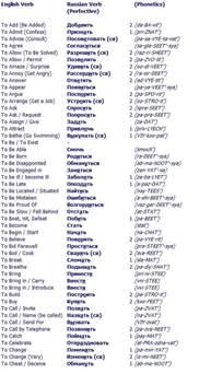 best 25 verbs list ideas on verbs