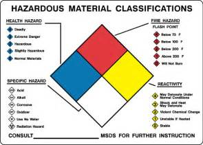 hazardous chemicals and materials sign hazardous