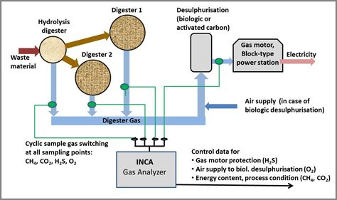 Mba And Gas Usa by Use Of Digester Gas Energy