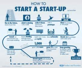 Business Plan Template For Tech Startup by Travel Startups The Barriers To Entry Are Low But