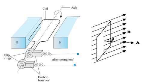 magnetic induction ncert ncert xii unit 6 emi ac generator