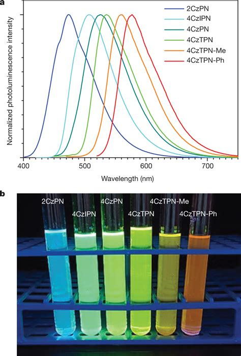 highly efficient organic light emitting diodes from delayed fluorescence pdf photoluminescence of the cdcb series highly efficient organic light emitting diodes from
