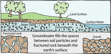The Location Of The Water Table Is Subject To Change The Groundwater Foundation Get Informed The Basics What Is Groundwater