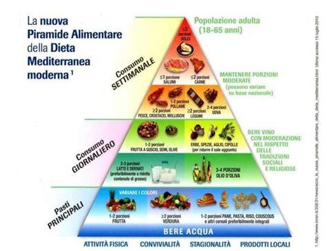 dieta alimentare per diabetici di tipo 2 piramide alimentare associazione diabetici della