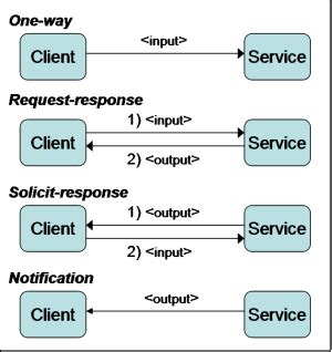 html pattern message web services part 2 wsdl and wadl ajaxonomy