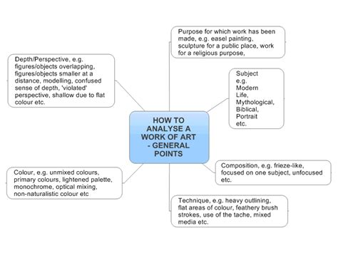 how to a working how to analyse a work of general points mind map biggerplate