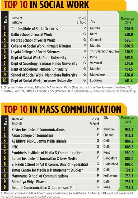 Highest Paying Mba Colleges In India by Top 10 Other Professional Colleges