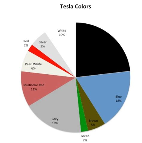 what is the hottest color revealing the most popular tesla model s configurations