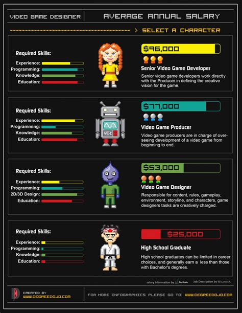 game design positions video game designer s salary visual ly