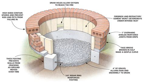 Firepit Plans Outdoor Pit Designs Brick 2015 Best Auto Reviews