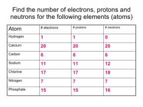 Determining Protons Neutrons And Electrons Atoms