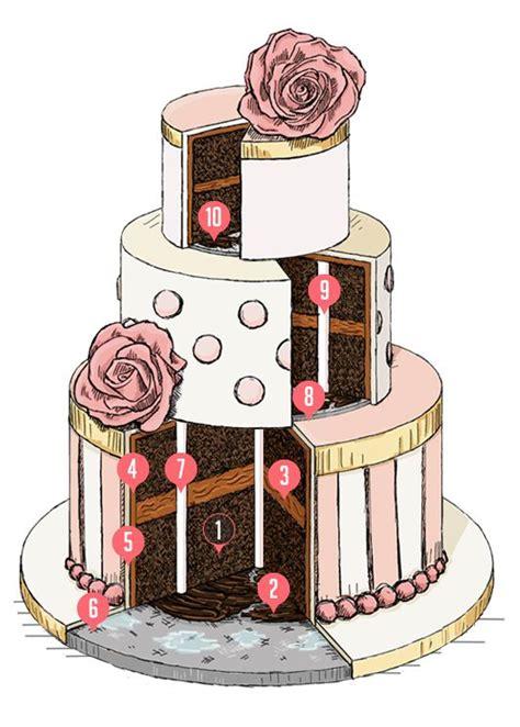 Die Besten 25 Mehrst 246 Ckige Torte Ideen Die Besten 25 Mehrst 246 Ckige Torte Ideen Auf