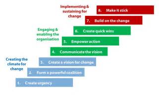 Kotters 8 Step Change Model Essays by Articles On Leadership And Management Pdfdownload Free Software Programs Bdletitbit