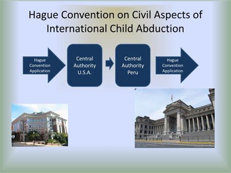 international child abduction â implementation of the hague convention on civil aspects of international child abduction books ppt international parental kidnapping powerpoint