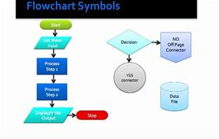 flowchart shapes explained basic flowcharting symbols