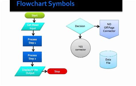 explain flowchart symbols basic flowcharting symbols