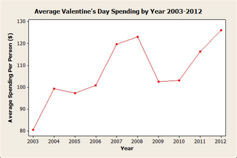 s day plot valentine s day stats with minitab graphs and a special
