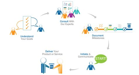 Custom Product custom product development and contract services r d systems