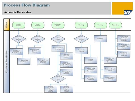 accounts receivable flowchart accounts receivable flow chart pictures to pin on