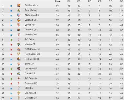 Calendrier Liga 2017 Espagne Search Results For Liga Espagnole Calendrier 2015 2016