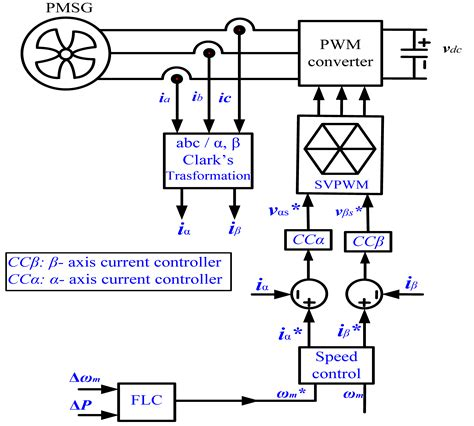 diagram maker wind energy schematic diagram wiring diagram and schematics
