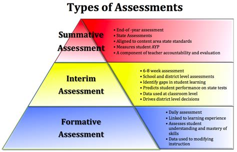 classroom assessments for a differentiated responsive