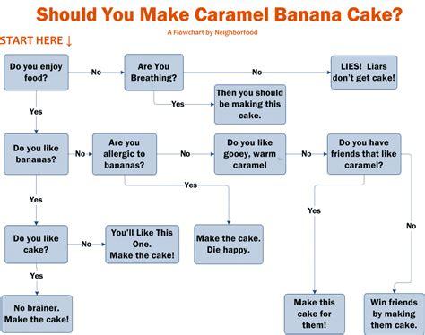 how do you make a flowchart banana caramel bundt cake neighborfoodblog