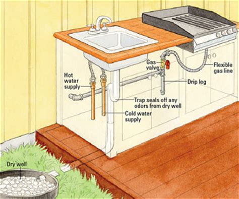 Diy Kitchen Sink Plumbing Bl Working More Wood Grill