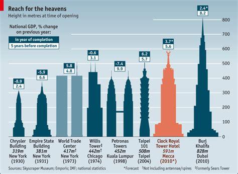 Of Pisa Mba Reviews by Mecca Versus Las Vegas The Economist