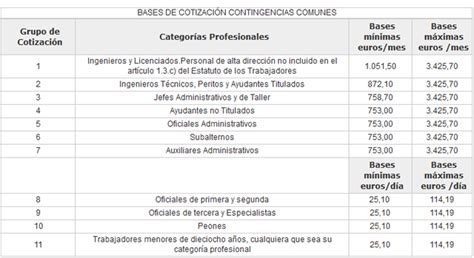 tabla autnomos 2016 tabla pensiones seguridad social 2016
