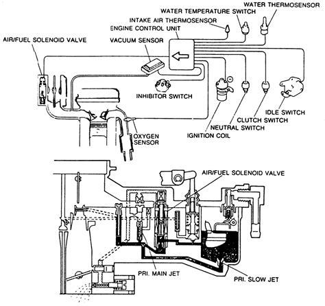 repair guides carbureted fuel system carbureted fuel