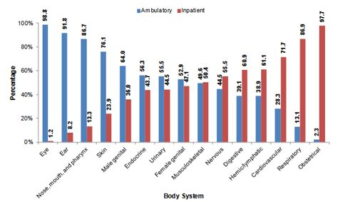 Outpatient Detox Units Vs Institutions by Surgeries In Hospital Owned Outpatient Facilities 2012 188