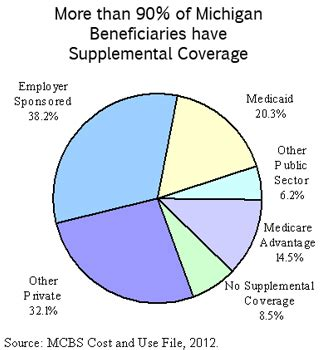 supplemental s dvi find out more about medicare provides insurance for