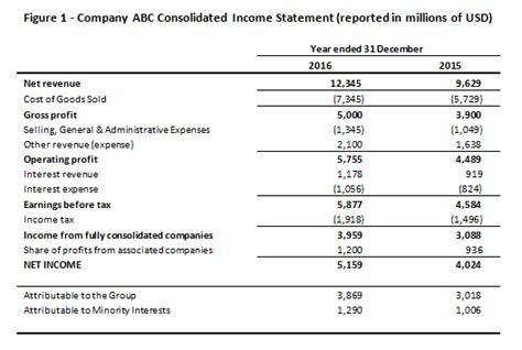 first section of an income statement components of the income statement cfa level 1 analystprep