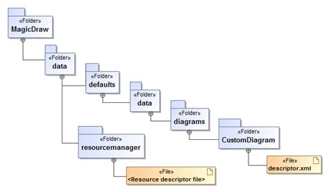 folder structure diagram creating required files and folders structure magicdraw
