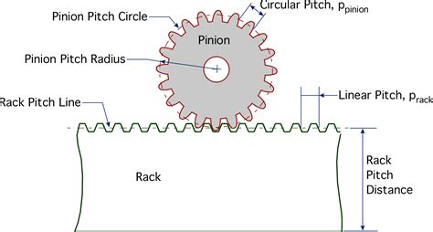 Rack And Pinion Formulas gears general gearing arrangements