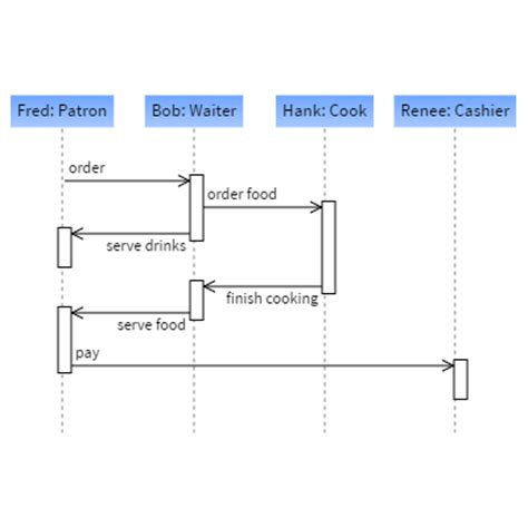 d3 sequence diagram concept map with animation along paths