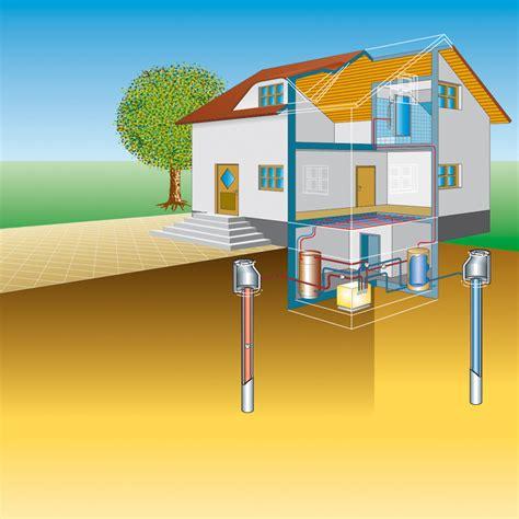 Grundwasser Wärmepumpe Kosten 290 by Grundwasser W 228 Rmepumpe Kosten Grundwasser Heizung W