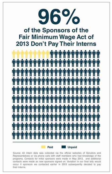 minimm wage maximum hypocrisy on the minimum wage minimumwage