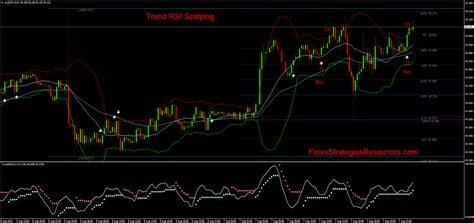 trend rsi intraday trading  macd mw forex strategies forex resources forex