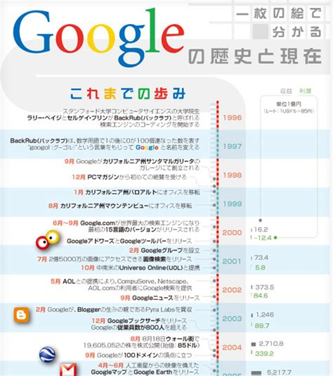 google images information 一枚の絵でわかる googleの歴史と現在 infographic jp インフォグラフィックス by econte