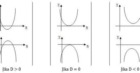 pro mathematics pro math langkah langkah menggambar grafik fungsi kuadrat