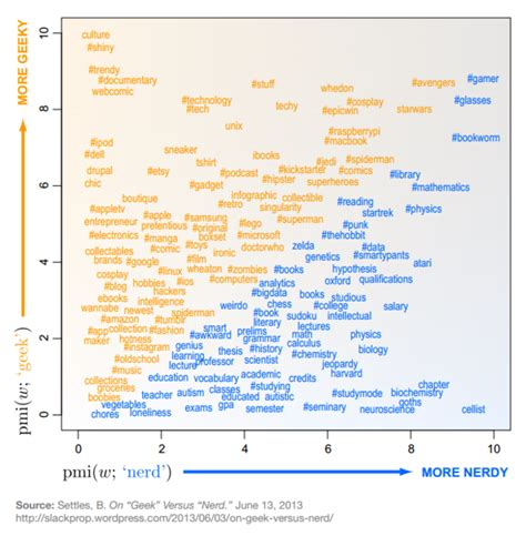 Daily Tips For Geeks by A Chart Explaining The Difference Between Geeks And Nerds