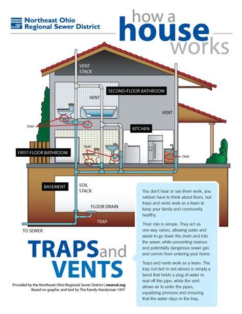 house plumbing how a house works a simple plumbing diagram of traps and