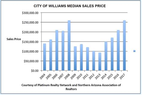 williams home values rebound williams grand news