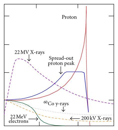 proton bragg peak bragg peak and spread out bragg peak sobp for a proton