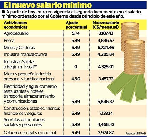 salario mnimo a partir de hoy se economa el universal hoy sube el salario m 237 nimo la prensa